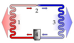 pompe à chaleur wikipédia