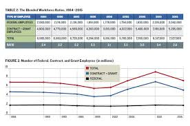 Opm Desk Audit Back Pay by The True Size Of Government The Volcker Alliance