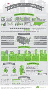 Pumpkin Fest Franklin Tennessee by Infograph Franklin Tn By The Numbers