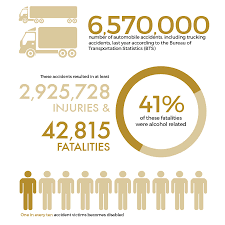 Car Accident | GOM LAW Pennsylvania Truck Accident Stastics Victims Guide One In Five Accidents Involves A Lorry According To Astics Oklahoma Drunk Driving Fatalities 2010 Law Car Gom Law Pakistans Traffic Record Punjab Down Kp Up Since 2011 The Weycer Firm Infographic Attorney Joe Bornstein 2013 On Motor Vehicle By Type Teen Driver Mcintyre Pc 18 Dead As Indian Truck Runs Over Sleeping Pilgrims Pakistan Today Attorneys