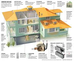 100 Self Sustained House Sustainable Eco S Plans Tips For Going Green Eco Friendly