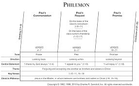 Philemon Commentaries Sermons