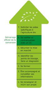 chambre agriculture haute loire devenir agriculteur bio agriculture pays de la loire