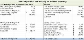 Gigaom | Which Is Less Expensive: Amazon Or Self-hosted? Go Daddy Is Their Web Hosting As Good Ads Suggest Best Services In 2018 Reviews Performance Tests What Is Infographic The Ultimate Siteground Vs Bluehost Inmotion Comparison Professional High Quality Company Template For Uerstand Types Of Techmitra Compare Top 5 Shared Providers B8c556249c7de66c61f5c8004a1543 Hostgator Ipage Youtube A2hosting Review 2017 Comparison Digitalocean Vps Regular