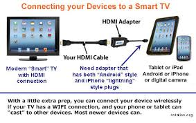 Connecting Your Laptop Smartphone or Tablet to a TV or Projector