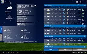 Weather Forecast Photos Superepus News