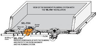 2 Floor Drain Backflow Preventer by 17 2 Floor Drain Backflow Preventer Clapet De Non Retour