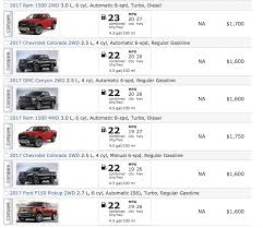 EPA Ranks 2017 Ram 1500 EcoDiesel For Fuel Economy Mpg Loss With 33s Why So Drastic Project Geronimo Getting Our Fuel Budget Under Control With Fitech 10 Best Used Diesel Trucks And Cars Power Magazine Ram Efficienct 201314 Hd Truck Ram Or Gm Vehicle 2015 Fuel Best Automotive Epa Releases List Of Efficient Trucks Truck Driver Expense Spreadsheet Free Mpg Pertamini High 67 Ford Enthusiasts Forums Announces Gas Mileage Ratings For 2018 F150 The Drive Truckdomeus Pickup Buying Guide Consumer Reports
