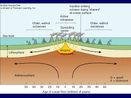 Sea Floor Spreading Subduction Animation by Earth Structure Basic Layers Layered Surface Structure Spreading