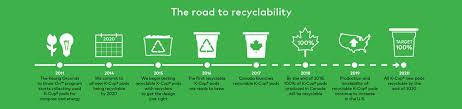 The Road To Recyclability