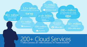 Microsoft Doubled Azure Revenue In 2016 To $2.7 Billion Says JP ... Manfaat Microsoft Azure Bagi Bnis Ukm Visual Studio Ide And 22 Tips To Lower Pricing Optimize Hosting Costs Znhcmhtpng Dynamics Erp Software On Makethingsgo Agile Architecture Step By Upload Website Pranawas Blog Aws Vs Google Cloud Top Providers Comparison Amazon Kamatera Vultr How Set Custom Domain Name For Nodejs App Hosting Azure