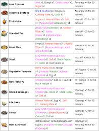 noms d ustensiles de cuisine guide le craft cuisine alchimie travailleur guides et