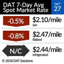100 Truck Load Rate Spot Ratios Firm Up Ahead Of November