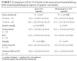 cea marker normal range levels of carcinoembryonic antigen and ca 19 9 in the sera and