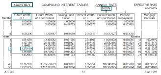 Sinking Fund Factor Calculator by Time Value Of Money Board Of Equalization