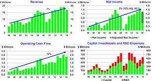 100 Paccar Financial Used Trucks Looking Towards The Future PACCAR Inc NASDAQPCAR