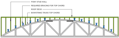 104 Bowstring Truss Design Failure Of Existing Long Span Wood Roof Following Installation Of New Roof Top Hvac Units Cross
