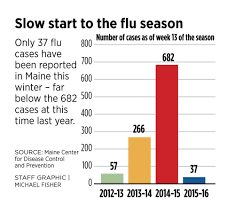 Asymptomatic Viral Shedding Influenza by Few Influenza Cases In Maine So Far But Experts Warn Season Has