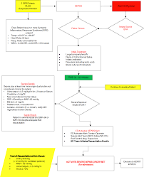 Sofa Sepsis Pdf 2016 by Before And After Standardizing The Controversial Sepsis