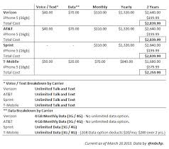 parison of iPhone ownership cost on AT&T Verizon Sprint and T