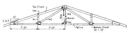 how to design u0026 build a roof truss designs 1 3