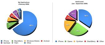 Which mobile browser is best Safari Web OS or Android