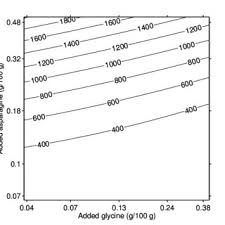 Effect Of Added Glycine Gly And Asparagine Asn On Acrylamide Content In