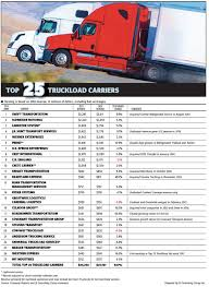 Largest US Truckload Carriers Gain Pricing Power | JOC.com