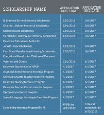The 2017-18 State Of Delaware Scholarship Application Is Open ... Faculty Member Earns Award For Scholarship Of Gagement Iu Barnes Scholarship Awardees Mystic Cgregational Church Illinois Cpa Society Insight Magazine Spring 2013 By Student Scholarships Foothill Music Teachers Association Marcia Waitt The Kind World Foundation Awards A 40k Magnolia Ipdent School District Acm Submission 2017 Ross Hold Funk Youtube 42 Young Leaders Recognized With Boettcher Cgrulations Georgina Firstpoint Usa Honors Mentor Nurse 75000 In Uamshealth Pasco County Schools