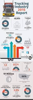 Trucking: Trucking Report