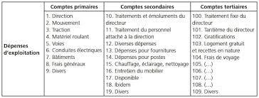 matériel de bureau comptabilité le schéma universel de comptabilité de paul otlet 1901 le