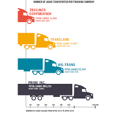 100 Transland Trucking How Much Do Companies Transport