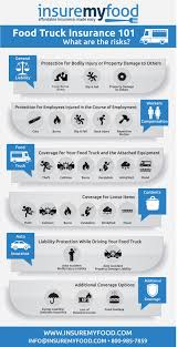 Food Truck Insurance Coverage Infographic - What Coverage Do I Need?