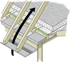Distance Between Floor Joists by Keeping The Heat In Chapter 5 Roofs And Attics Natural