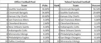 Fantasy Football Week 9 NFL Survivor Pool Picks