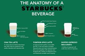 When Are Pumpkin Spice Lattes At Starbucks by What Goes Into A Pumpkin Spice Latte And Other Starbucks Drinks