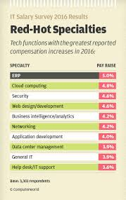 it salary survey 2016 10 tech specialties with rising salaries