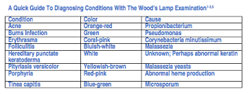Woods Lamp Examination Images by When A Patient Presents With Interdigital Erosion Mild Erythema