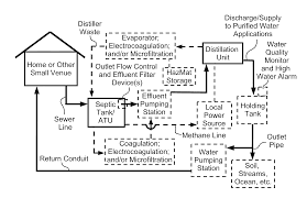 Patent US20120228117 - System And Method Of Purifying And ... Septic Tank Design And Operation Archives Hulsey Environmental Blog Awesome How Many Bedrooms Does A 1000 Gallon Support Leach Line Diagram Rand Mcnally Dock Caring For Systems Old House Restoration Products Tanks For Saleseptic Forms Storage At Slope Of Sewer Pipe To 19 With 24 Cmbbsnet Home Electrical Switch Wiring Diagrams Field Your Margusriga Baby Party Standard 95 India 11