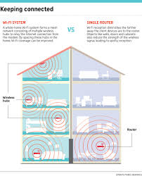 What Is A Mesh Router And How Can It Improve My Wi-Fi Connection ... 9 Simple Ways To Boost Your Home Wifi Network Mental Floss Enchanting Wireless Design Gallery Best Idea Home 100 Diagram Before You Install Windows Apple Router For A Designing A Peenmediacom Diagrams Highlyrated By It Pros Techrepublic Ethernet Commercial Floor Plan Vhf Directional Emejing Wifi Pictures Decorating Sver 63 Logo Templates Ubiquiti Unms
