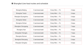 100 Southeastern Trucking Tracking Service And Inland Road Freight In China