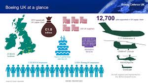 Boeing Enterprise Help Desk by Boeing Boeing Uk About Boeing Defence In The Uk
