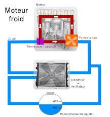 refroidir chambre de culture refroidissement moteur il y a plusieurs techniques pour r
