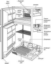 Whirlpool Refrigerator Leaking Water On Floor by My Refrigerator Is Leaking Water Inside The Fridge Best