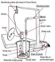 how sump pumps work sump pump sump and pumps