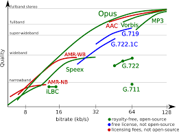 Comparison – Opus Codec A Better Way To Find Voip Voice Quality Problems Than A Speed Test Intrusive Network Testing How Do I Set Up Of Service Qos For Draytek Yaycom 5 Fun Facts About Medium Collection Of Solutions Cisco Voip Engineer Sample Resume Does Work With Sallite Internet Top10voiplist Mos Mean Opinion Score Voip Infographic Harmonized Network Infrastructures Simplify Administration Iptv Coent Measurements Your Local Cnection Myquickcloud Automated And Manual Video Android Windows Over Ip Monitoring