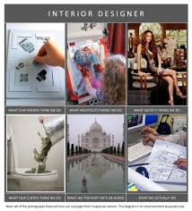 What Does An Interior Designer Actually Do Within What Do Interior ... Inspiring What Does A Home Designer Do Pictures Best Idea Home Modern Designers Modern House Traditional Kit Designs Timber Frame Homes By Norscot At Is Gallery Interior Design Ideas Job Salary Designers Free Career Myfavoriteadachecom Myfavoriteadachecom Bedroom Glamorous How Much Make To Stesyllabus Emejing An Good Decorating
