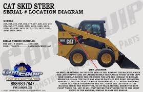 Serial Number Location For Your CAT Skidsteer Loader Heres How You Code The Tesla Model 3 Vin How To Yale Forklift Serial And Model Numbers Mazda Vin Lookup Car Image Idea Modern Classic Ford Decoder Pictures Cars Ideas Boiq Check Car Vin Number For Free User Manuals Chevy Truck Inspirational Chart C800 Info Enthusiasts Forums What All Those Digits Stand S10 Forum Awesome Gmc 1990light Dgetruck_vin_decoder_196379 Where Can I Find Serial On A Volvo Articulated Dump Truck