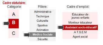travailleur social cdg67