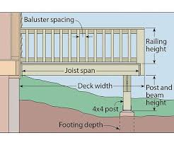 Floor Joist Spans For Decks by Draw A Plan For Your Deck